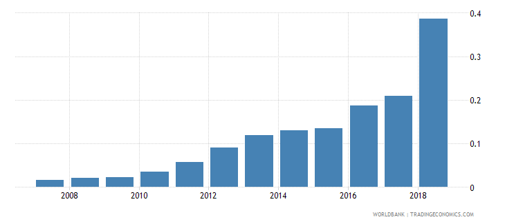 myanmar new business density new registrations per 1 000 people ages 15 64 wb data