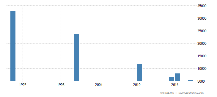 myanmar number of deaths ages 5 14 years wb data