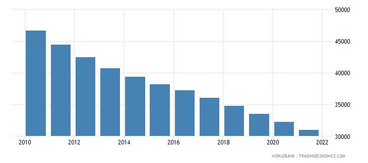 myanmar number of infant deaths wb data