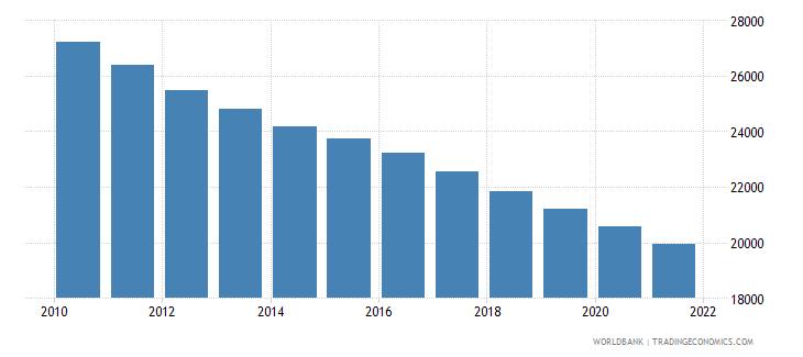 myanmar number of neonatal deaths wb data