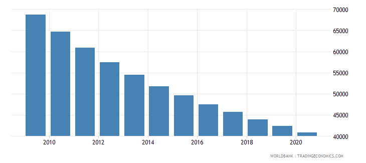 myanmar number of under five deaths wb data