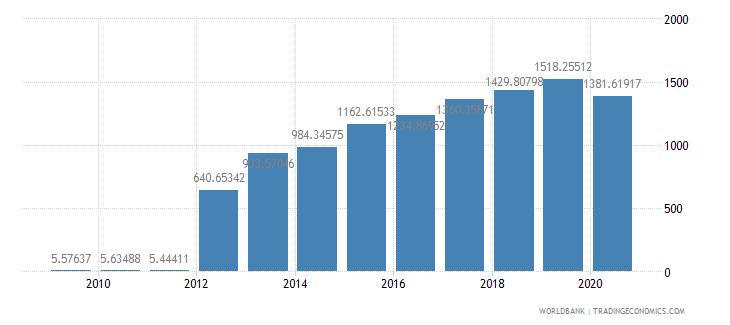 myanmar official exchange rate lcu per us dollar period average wb data