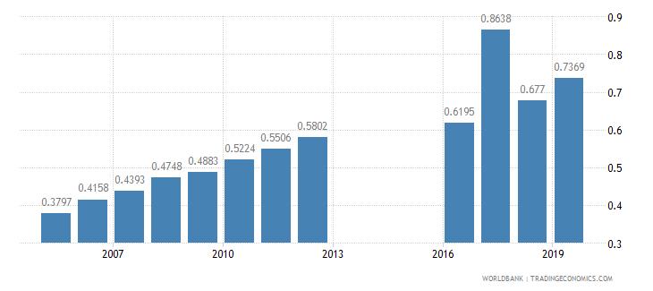 myanmar physicians per 1 000 people wb data