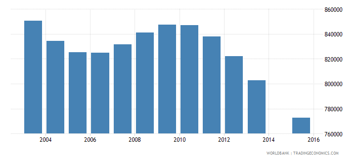 myanmar population age 0 total wb data