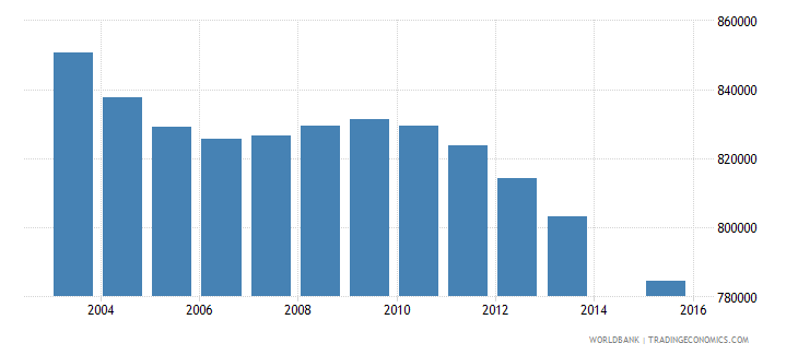 myanmar population age 1 total wb data
