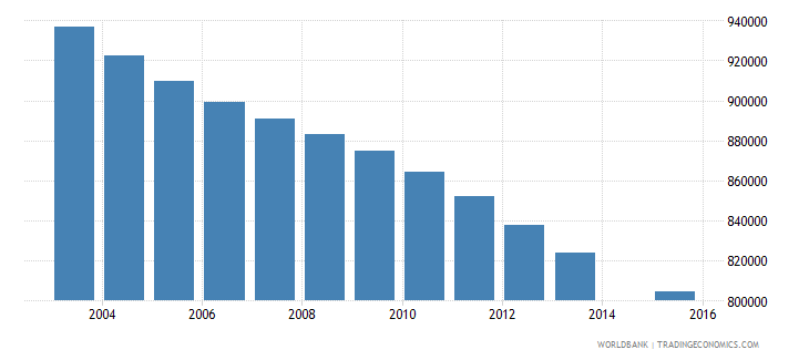 myanmar population age 12 total wb data