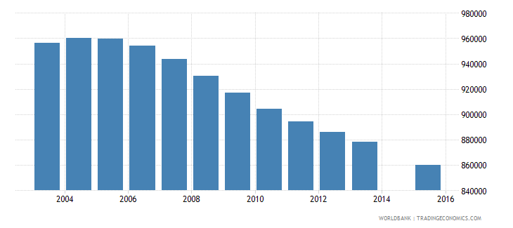 myanmar population age 17 total wb data