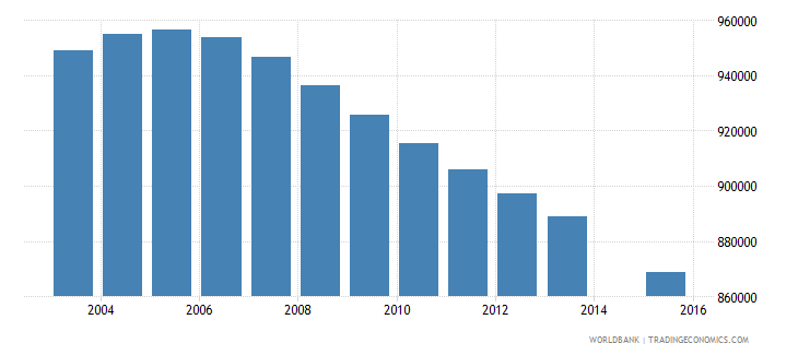 myanmar population age 18 total wb data
