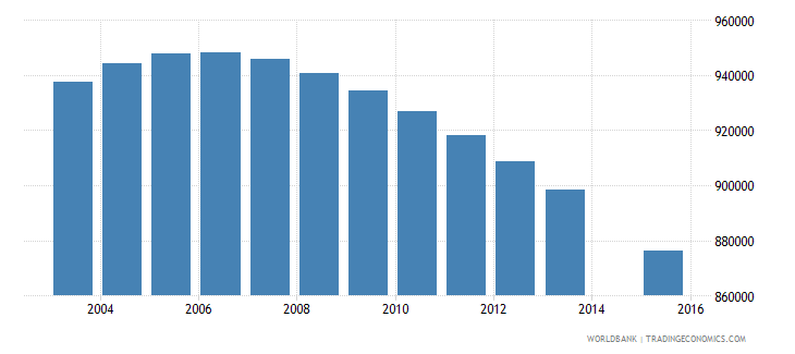 myanmar population age 19 total wb data