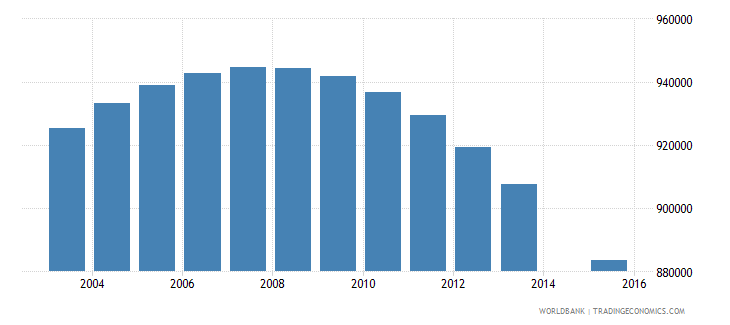 myanmar population age 20 total wb data