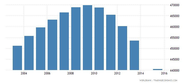 myanmar population age 21 female wb data