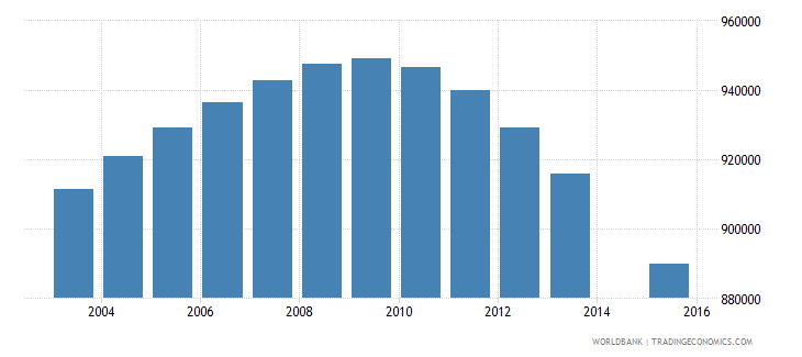 myanmar population age 21 total wb data
