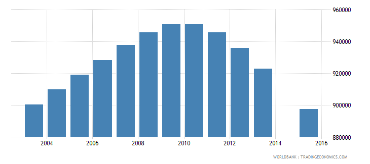 myanmar population age 22 total wb data