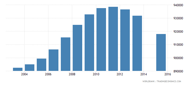 myanmar population age 24 total wb data