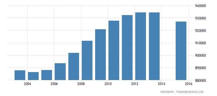 myanmar population age 25 total wb data