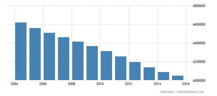 myanmar population ages 10 14 total wb data