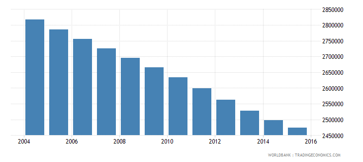 myanmar population ages 10 15 male wb data
