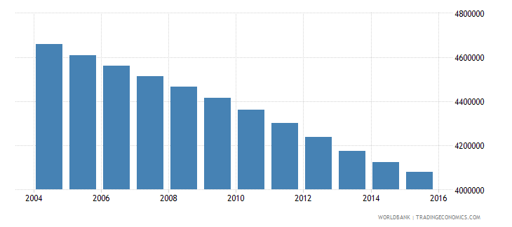 myanmar population ages 11 15 total wb data