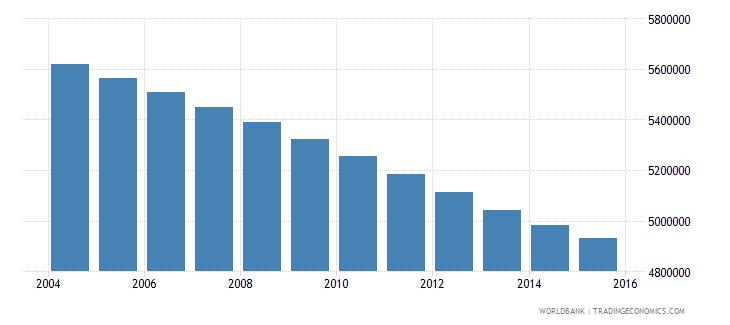 myanmar population ages 11 16 total wb data