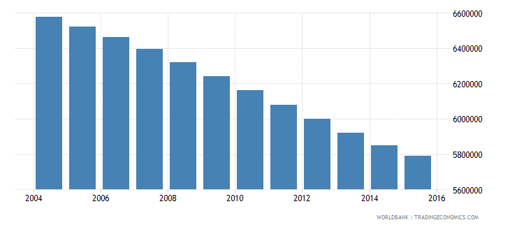 myanmar population ages 11 17 total wb data