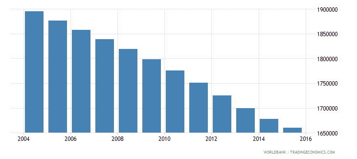 myanmar population ages 12 15 male wb data