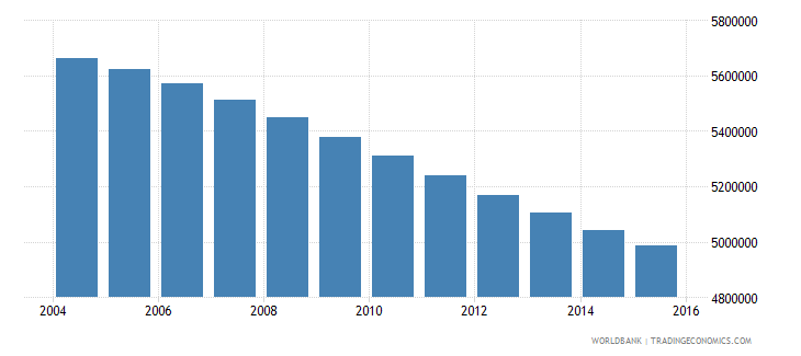 myanmar population ages 12 17 total wb data