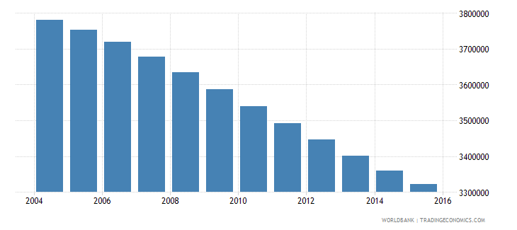 myanmar population ages 13 16 total wb data