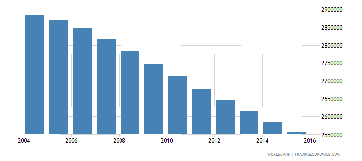 myanmar population ages 13 18 male wb data