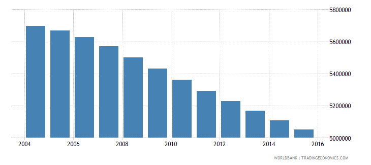 myanmar population ages 13 18 total wb data