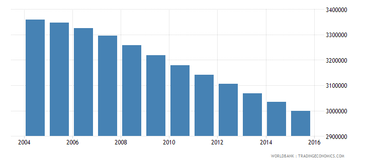 myanmar population ages 13 19 male wb data