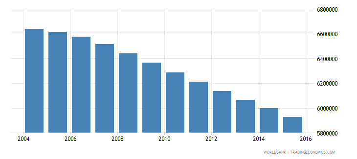 myanmar population ages 13 19 total wb data