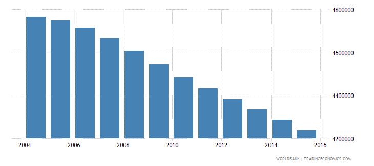 myanmar population ages 14 18 total wb data