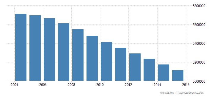myanmar population ages 14 19 total wb data