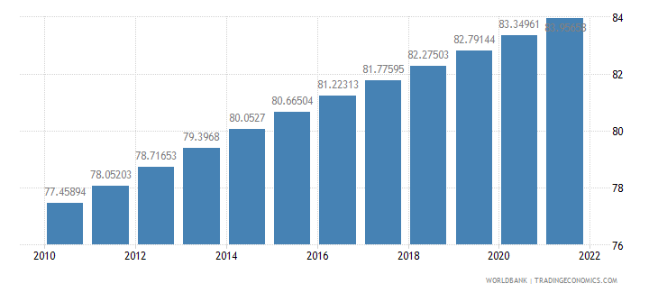 myanmar population density people per sq km wb data