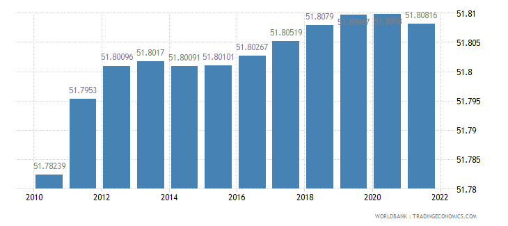 myanmar population female percent of total wb data