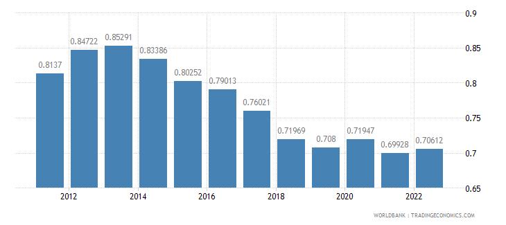 myanmar population growth annual percent wb data