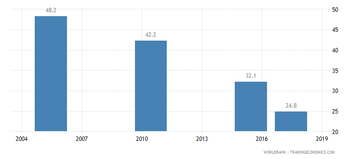 myanmar poverty headcount ratio at national poverty line percent of population wb data