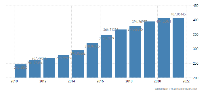 myanmar ppp conversion factor gdp lcu per international dollar wb data