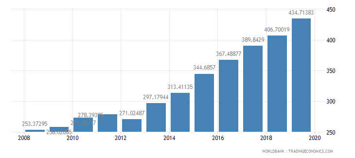 myanmar ppp conversion factor private consumption lcu per international dollar wb data