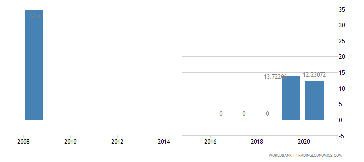 myanmar present value of external debt percent of gni wb data