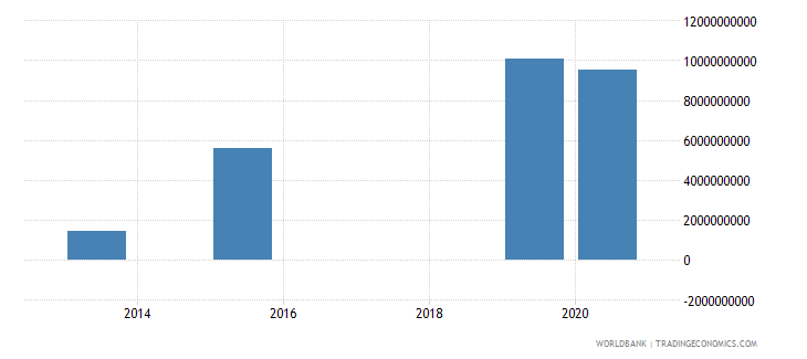 myanmar present value of external debt us dollar wb data