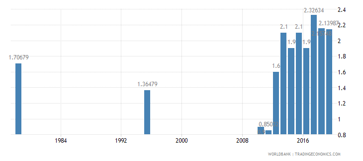 myanmar public spending on education total percent of gdp wb data