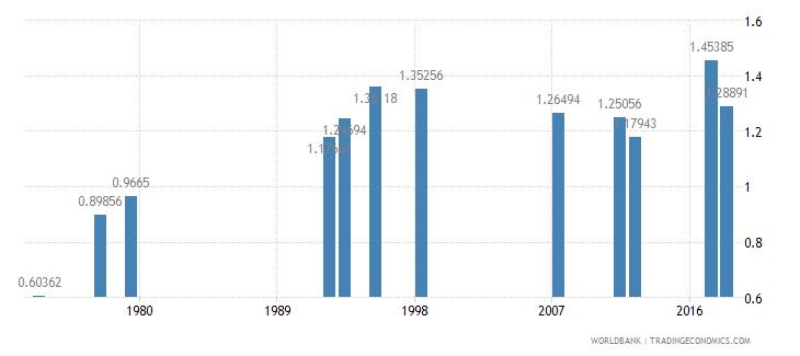 myanmar ratio of female to male tertiary enrollment percent wb data