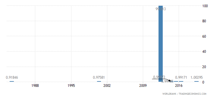 myanmar ratio of young literate females to males percent ages 15 24 wb data