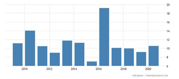 myanmar real interest rate percent wb data