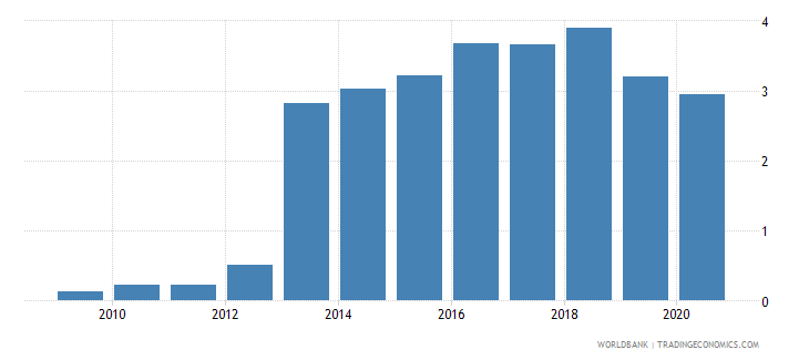 myanmar remittance inflows to gdp percent wb data