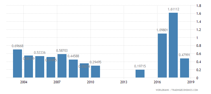 myanmar repeaters primary total percent of total enrollment wb data