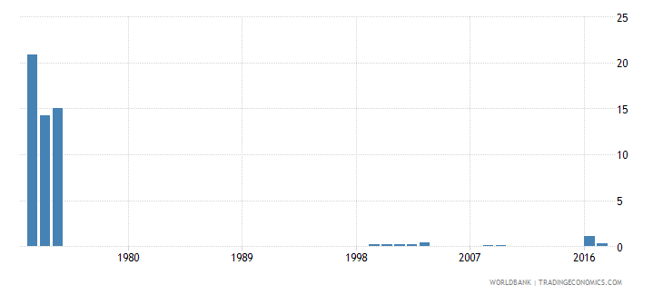 myanmar repetition rate in grade 5 of primary education male percent wb data
