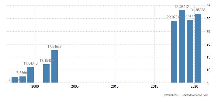 myanmar researchers in r d per million people wb data