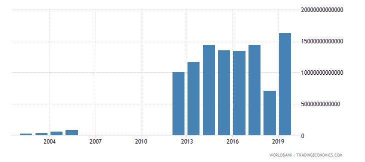 myanmar revenue excluding grants current lcu wb data